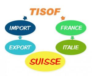import-export-suisse