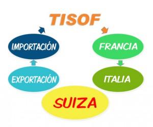 import-export-version-espagne